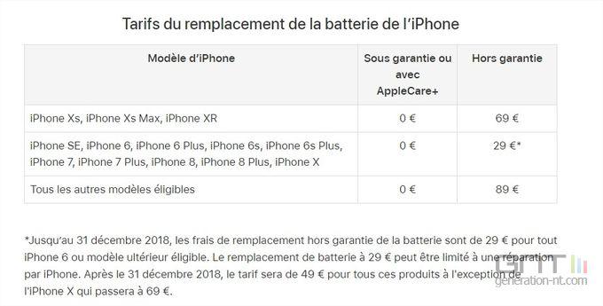 iPhone changement batterie