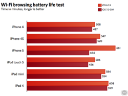 iPhone iOS7 autonomie battery life