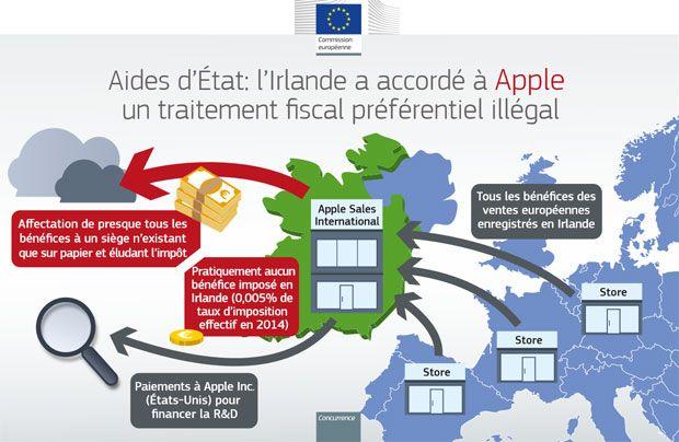 Irlande Apple Europe