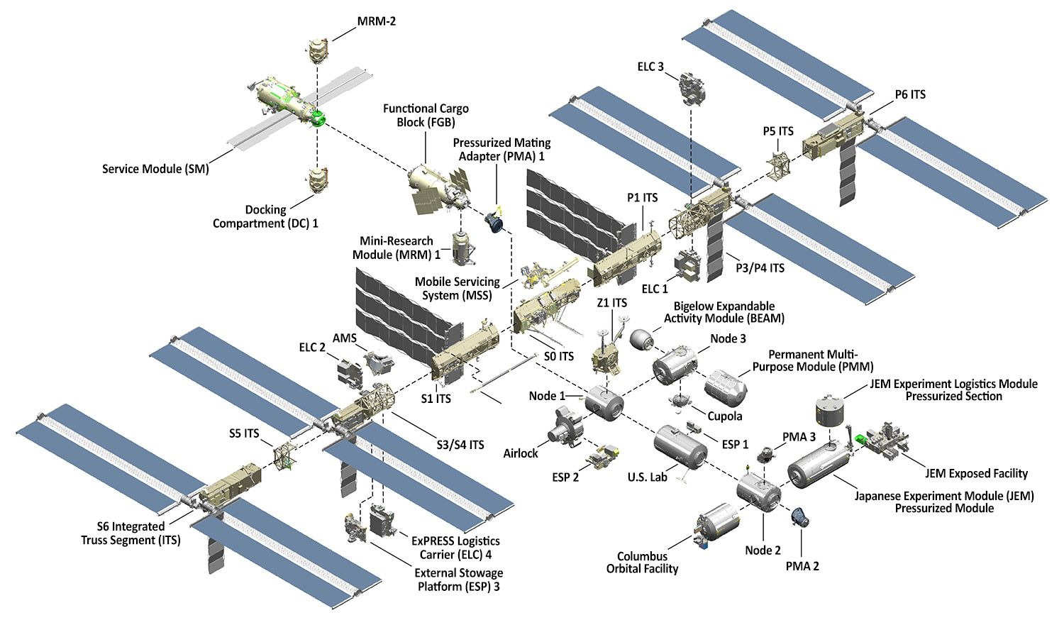 iss-configuration