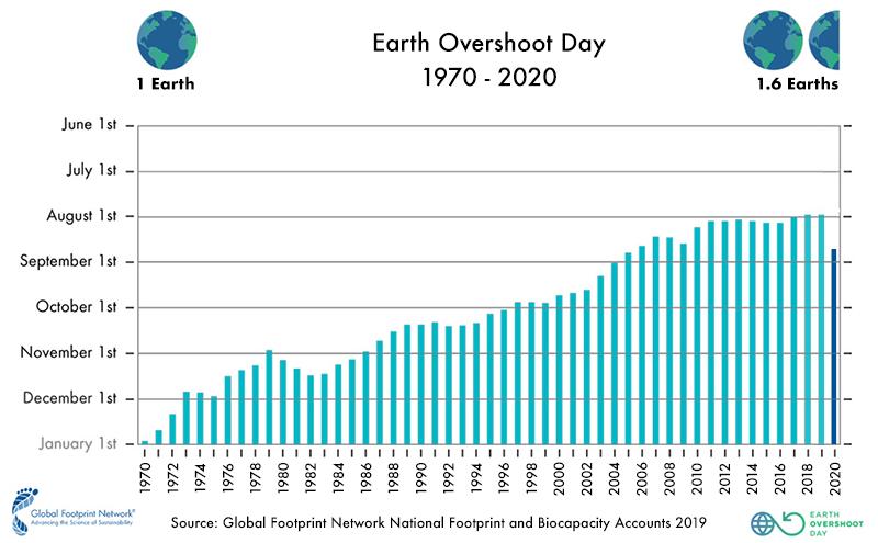 jour-depassement-terre-2020