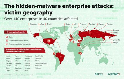 Kaspersky malware banques