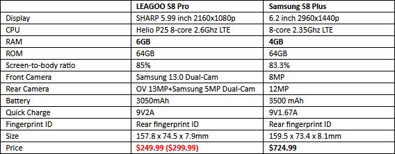 Leagoo-S8-Pro-Samsung-S8-Plus