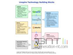 Linspire technology building blocks small