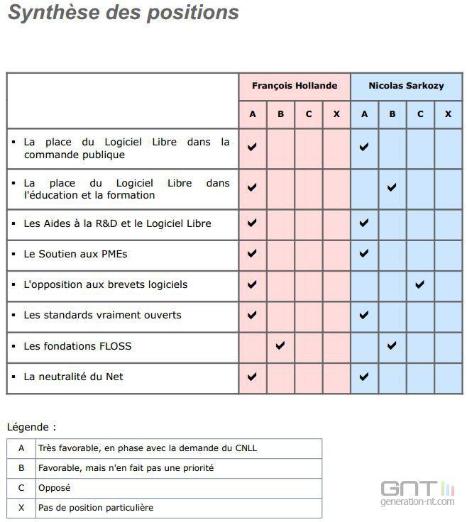 Logiciel-Libre-Hollande-Sarkozy