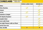 lumia1020-iphone5s-scorecard-1