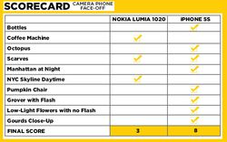 lumia1020-iphone5s-scorecard-1