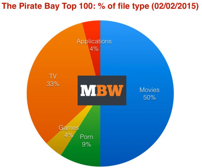 MBW-Pirate-Bay