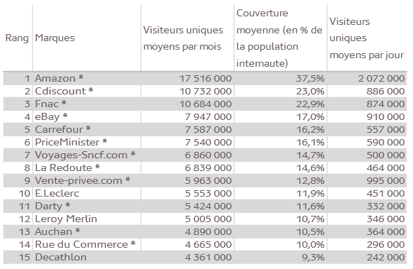 Mediametrie-audience-sites-ecommerce-fin-2014-1