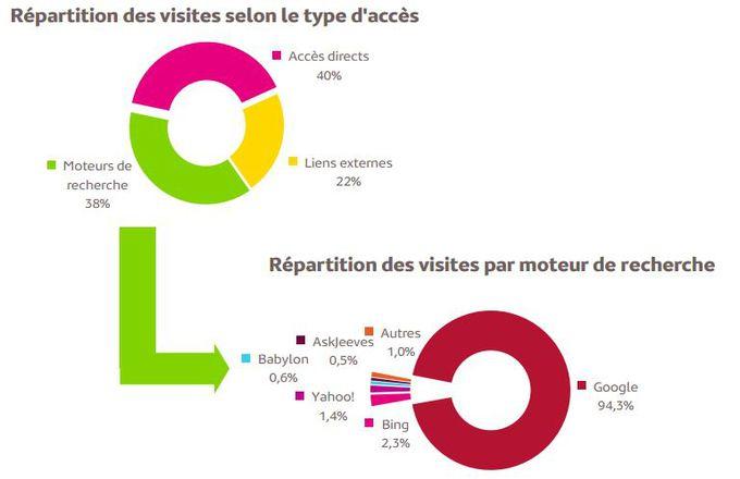 Mediametrie-repartition-visites-sites-par-acces-juillet-2013