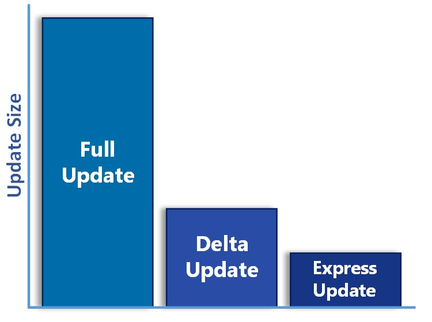 Microsoft-mise-jour-complete-delta-express