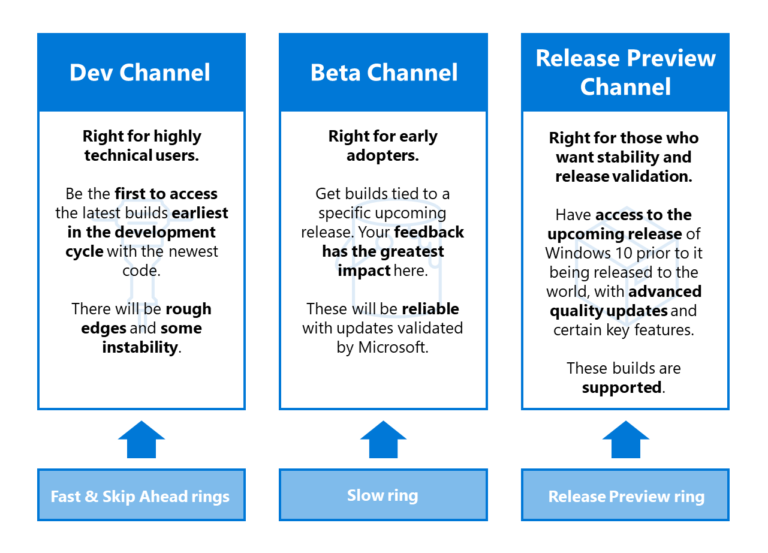 microsoft-programme-windows-insider-channels