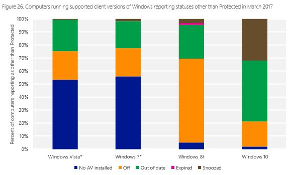 Microsoft-rapport-donnees-securite-t1-2017