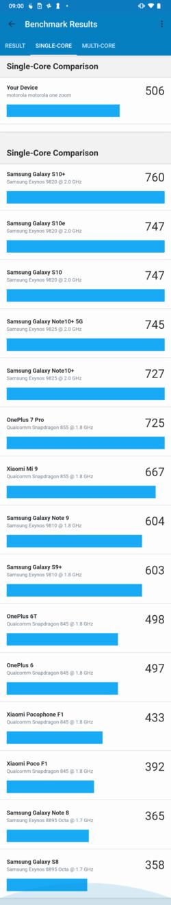 Motorola One Zoom benchmarks_03
