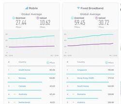 Moyenne débits mobile pays