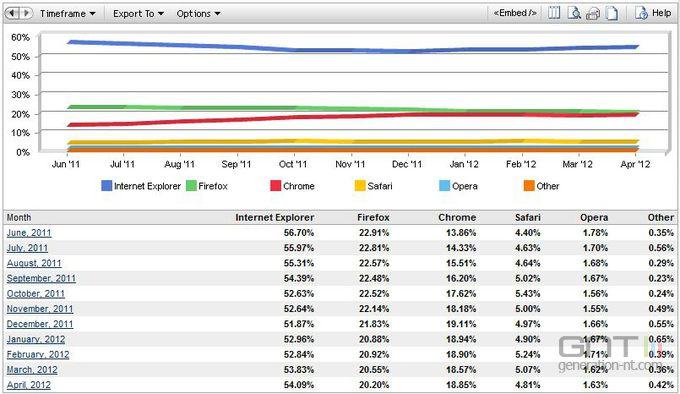 Net-Applications-navigateurs-avril