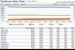Net-Applications-pdm-navigateurs-novembre-2010