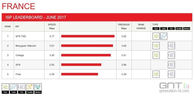 Netflix-FAI-indice-performance-juin-2017