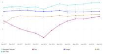 netflix-index-performance-fai-tendances-aout-2018