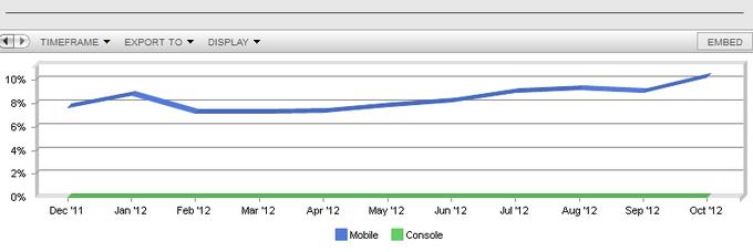 Netmarketshare web mobie
