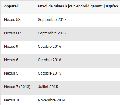 Nexus-Android-date-fin-mise-jour-systeme