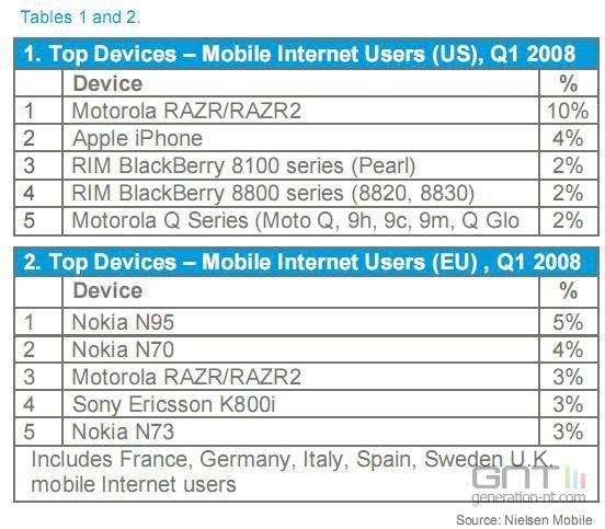 Nielsen Mobile 2008