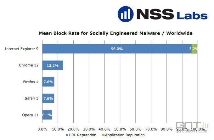 NSS-Labs-navigateurs