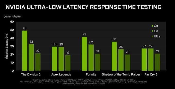 Nvidia GeForce ultra low latency