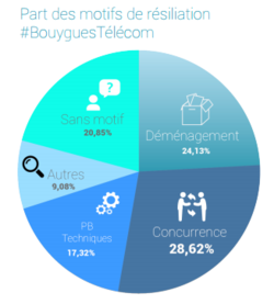 Observatoire-resiliations-Ariase-Bouygues-Telecom-1