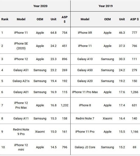 Omdia classement smartphones volume 2020