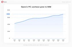 opera-pc-evolution-utilisateurs-actifs-par-mois