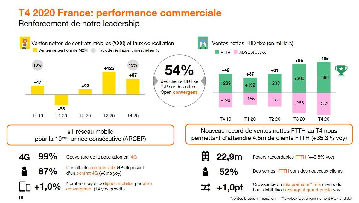 orange-t4-2020-france