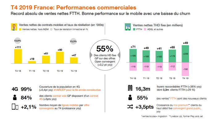 orange-t4-2109-france-performances-commerciales