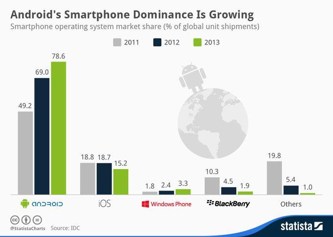 OS-smartphone-part-marche-evolution-idc