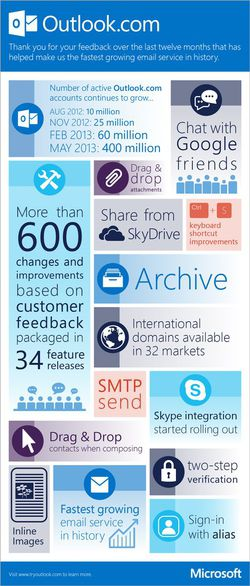 Outlook.com-infographie-un-an