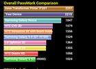 PassMark_score_Nexus_4-GNT