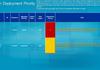 Microsoft corrige Windows Server et PowerPoint