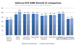 Performances DirectX 12 pilotes GeForce