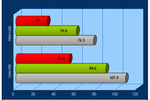 Performances doom 3 carte graphique nvidia 6200 6600 6800 gt