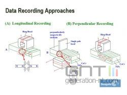 Perpendicular recording