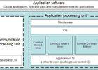 plateforme mobile Japon Symbian Linux
