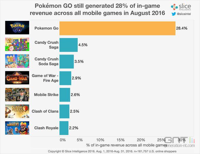 Pokemon Go revenus