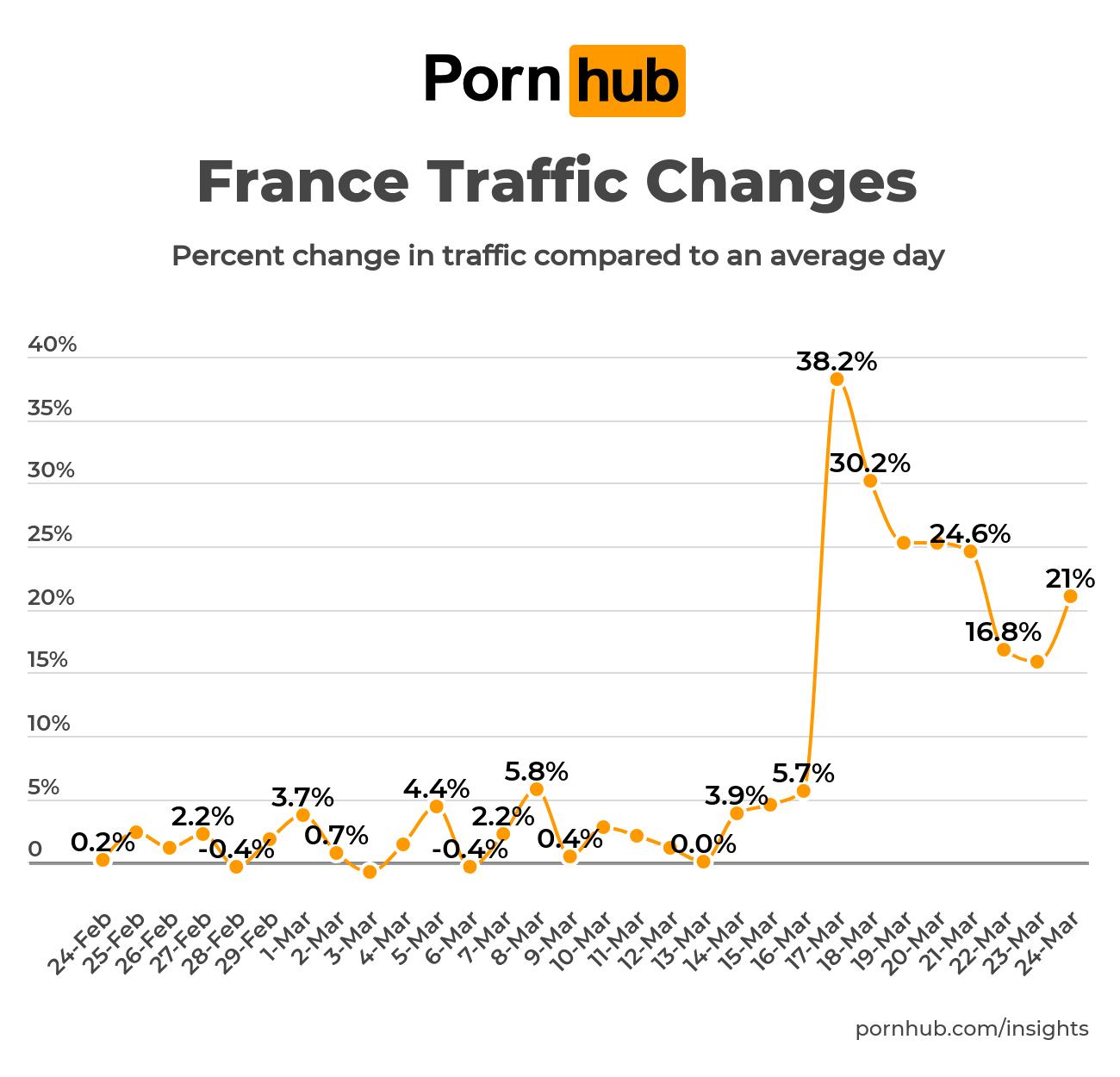 pornhub-insights-coronavirus-trafic-france