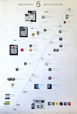poster 5 ans apple store