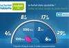 Prixtel : le forfait tablette ajustable Modulo Tab monte jusqu'à 6 Go de data