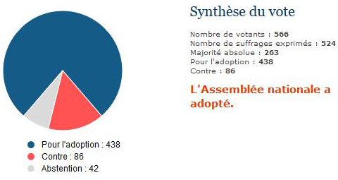 Projet-loi-Renseignement-adoption-Assemblee-nationale