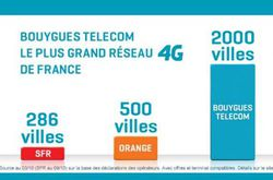 pub comparative bouygues