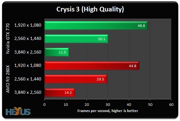 Radeon R9-280X vs GeForce GTX 770 1