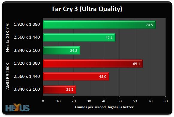 Radeon R9-280X vs GeForce GTX 770 2
