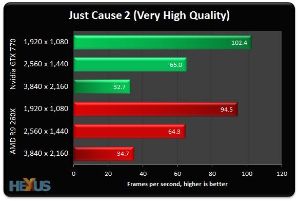 Radeon R9-280X vs GeForce GTX 770 4